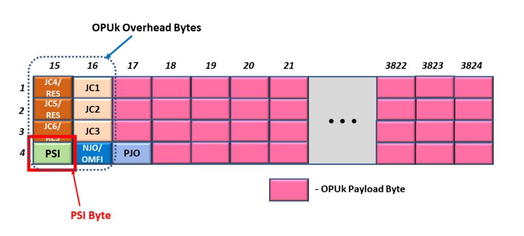 Generic OPU Frame with PSI Byte Highlighted