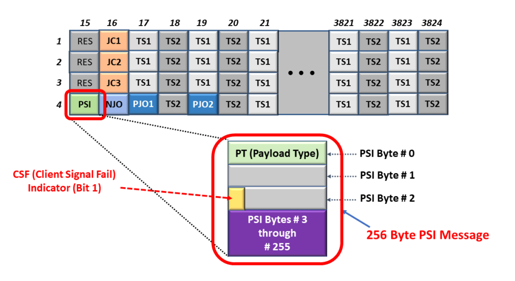 OPU Frame with PSI Byte-Field highlighted and a Breakout of the Non-OTN Client/Non-Multiplexed PSI Message