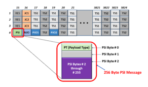 OPU Frame with PSI Byte-Field Highlighted and a Breakout of the Multiplexed Structure PSI Message