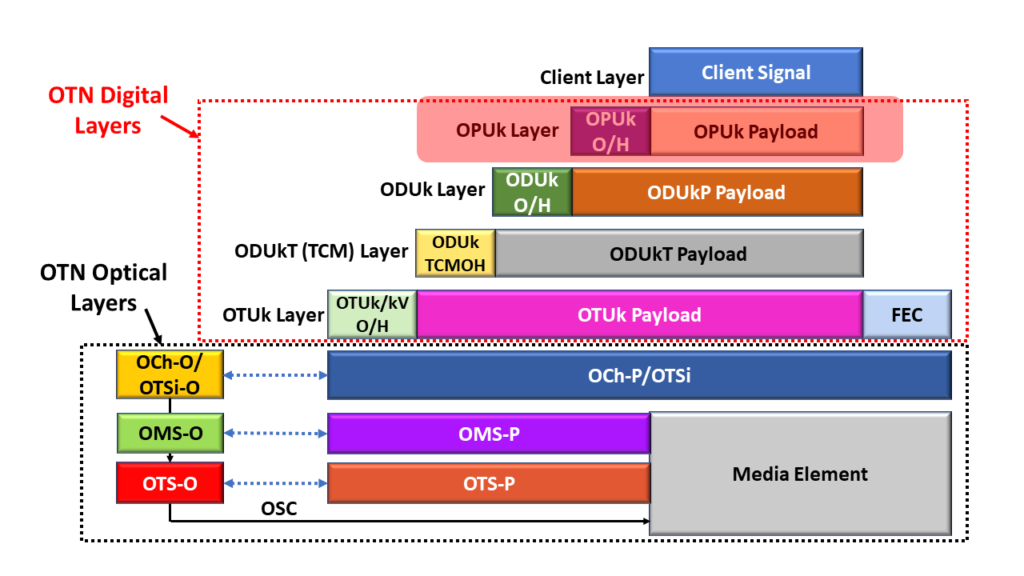 OTN Protocol Stack - OPU Layer Highlighted