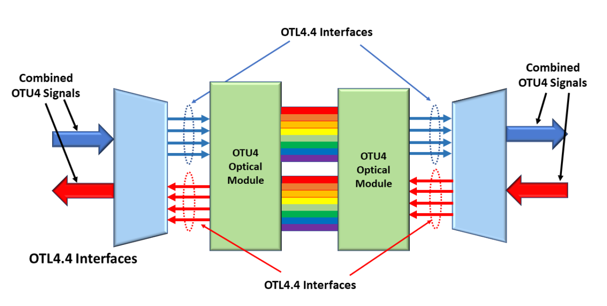 OTN – Lesson 7 – Converting OTL4.4 Back into an OTU4 Signal