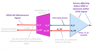 Service Affecting Defect at the OTUk Layer results in the tranmission of the ODUk-AIS Maintenance Signal