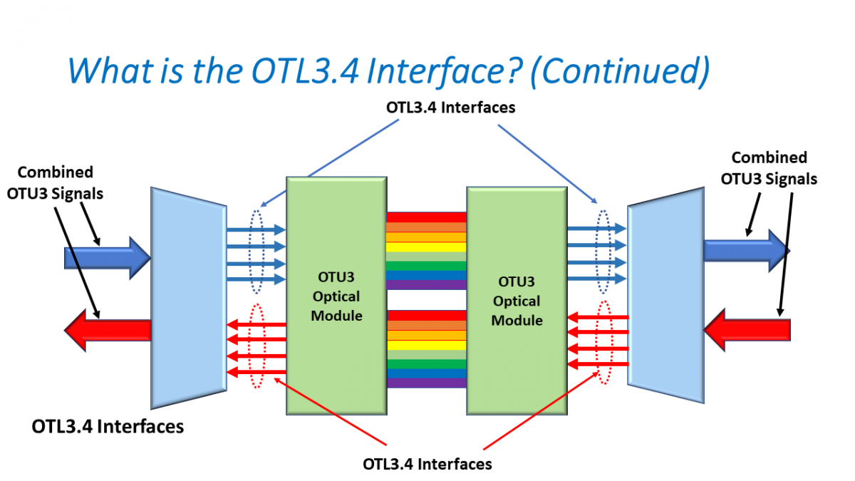 OTN – Lesson 6 – Converting OTL3.4 Back into OTU3 – Video 2
